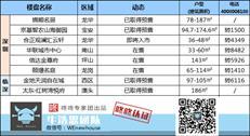 周末楼市:深圳本周两盘取得预售 总价415万龙华上车