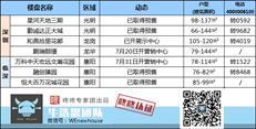 周末楼市:深圳本周两盘获批预售 总价350万光明上车