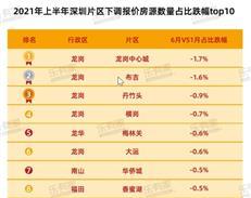 """独家数据:""""28指导价""""新政后深圳哪些片区最抗跌?-咚咚地产头条"""
