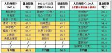 深圳中介机构二季度健康指数排名放榜!13家被列入经营异常机构-咚咚地产头条