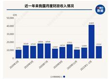 谢逸枫:颤抖吧!上半年卖地收入超3.4万亿元 占地方收入超过半-咚咚地产头条
