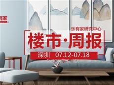 7月第3周,深圳二手住宅网签破千套,环涨5成多-咚咚地产头条