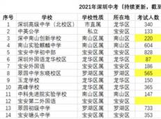 麻辣周评:深高北今年中考考得好?深圳实际人口2072.9万!