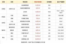 600万起步4房,深圳改善客还有哪些打新机会?(附新盘表)-咚咚地产头条