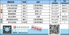 周末楼市:深圳本周1盘取得预售 灵芝地铁口周边新盘8.03...-咚咚地产头条