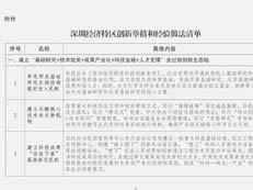 """重磅!国家发改委发文:这47条""""深圳经验""""向全国推广"""