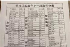"""2021深圳小一初一积分线汇总!宝安""""挤破头"""",福田名校租房可上?"""