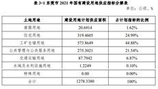 重磅,东莞2021供地计划发布!住宅用地大增53%(附列表)