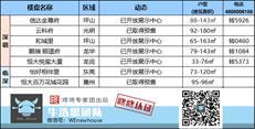 周末楼市:深圳本周1盘取得预售 299万总价上车龙华