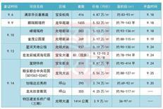 """""""金九""""来了?深圳11新盘,超6800套房集中入市!怎么选?请看↓↓"""