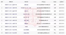 深圳新房也不好卖了?价格又低了,去年买房的你站岗了吗?