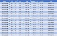 均价约5.54万/㎡ 推437套住宅  盛荟城朗庭获批预售(附价格)