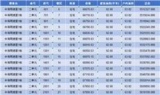 均价约7.1万/㎡ 推663套住宅 中海明德里获批预售(附...-咚咚地产头条