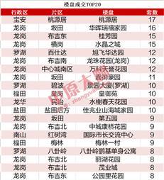 单月成交94套,现在的深圳人最喜欢在哪里买房?-咚咚地产头条