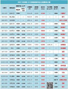 收金455亿,深圳史诗级土拍落幕!中海分获4宗,保利3宗…