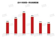 9月东莞:楼市遇冷明显,新房网签持续下跌-咚咚地产头条
