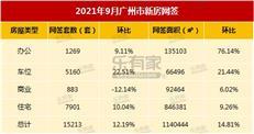 9月收官,广州新房网签破1.5万套,越秀涨幅第1-咚咚地产头条