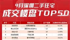 9月深圳二手楼盘销量榜出炉,卖14套就能当第一?!-咚咚地产头条