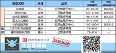 周末楼市:深圳本周两盘取得预售 福田核心板块深业中城入市-咚咚地产头条