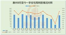 上周惠州一手住宅网签1565套环比涨267%-咚咚地产头条