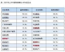 谢逸枫:土地流拍创新高!22房企拿地销售比超标40%恐暂停拿地-咚咚地产头条