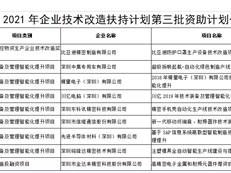9个项目,1398万!深圳公示2021年第三批企业技术改造扶持计划